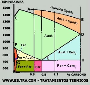 DIAGRAMA HIERRO-CARBONO